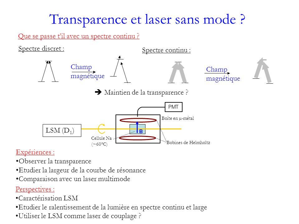 Transparence et laser sans mode .Que se passe til avec un spectre continu .
