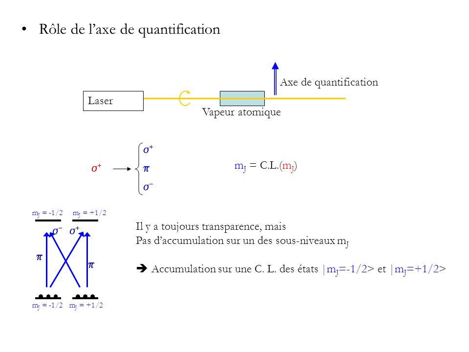 Laser Axe de quantification Vapeur atomique Rôle de laxe de quantification m J = -1/2 m J = +1/2 Il y a toujours transparence, mais Pas daccumulation sur un des sous-niveaux m J Accumulation sur une C.