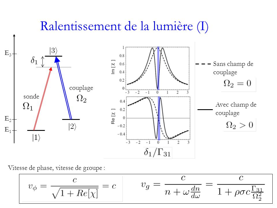 Ralentissement de la lumière (I) Sans champ de couplage Avec champ de couplage E3E3 E2E2 E1E1 sonde couplage Vitesse de phase, vitesse de groupe :