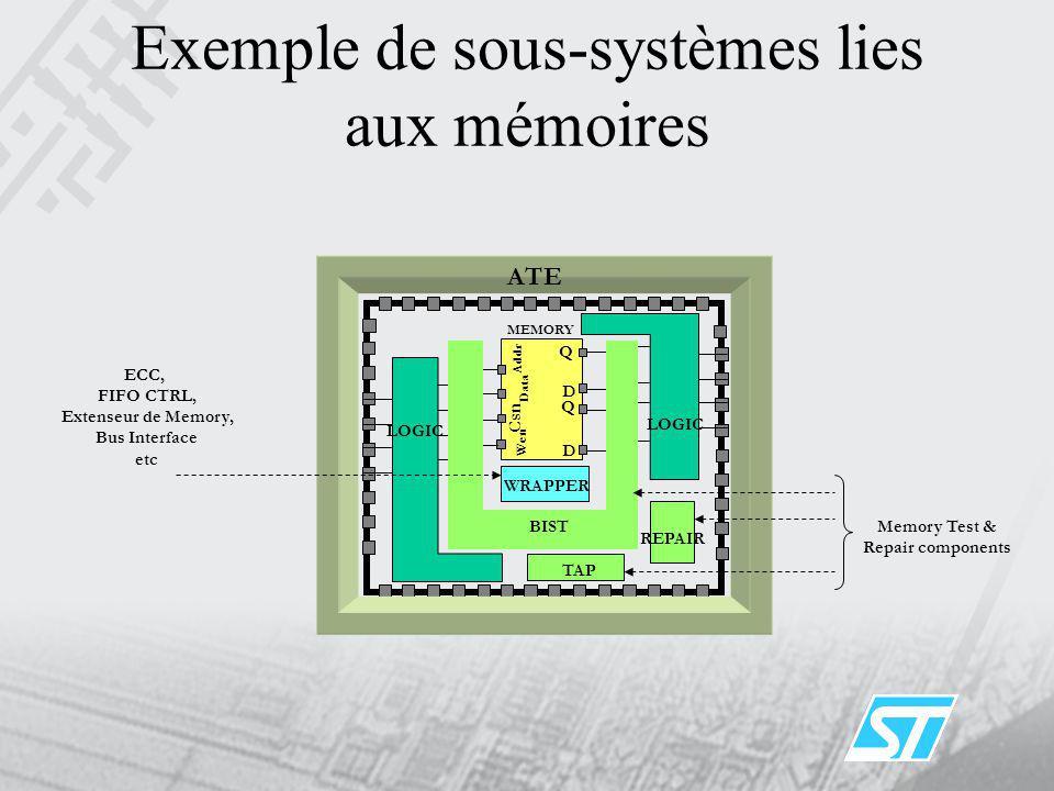 Exemple de sous-systèmes lies aux mémoires MEMORY Addr Csn Wen D Q D Q LOGIC ATE BIST Data REPAIR WRAPPER ECC, FIFO CTRL, Extenseur de Memory, Bus Int