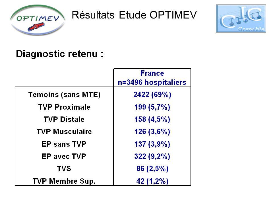 Conclusion, Optimev a montré Que lécho-doppler est fiable pour éliminer une TVP (en cours de publication) Que les TVS distales partagent les mêmes facteurs de risques que les TVP proximales mais avec un meilleur pronostic Quil est indispensable de rechercher une TVP en cas dEP (en cours de publication) Et bien dautres résultats encore : TVS, MTE et Cancer, TVP distales, MTE en chirurgie, rôle des ATCD de MTE ….