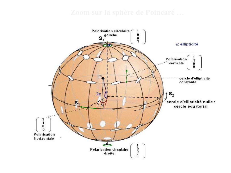 4 Zoom sur la sphère de Poincaré …