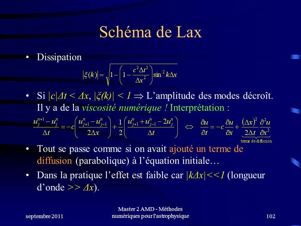 septembre 2011 Master 2 AMD - Méthodes numériques pour l astrophysique102 Schéma de Lax Dissipation Si |c|Δt < Δx, |ξ(k)| < 1 Lamplitude des modes décroît.