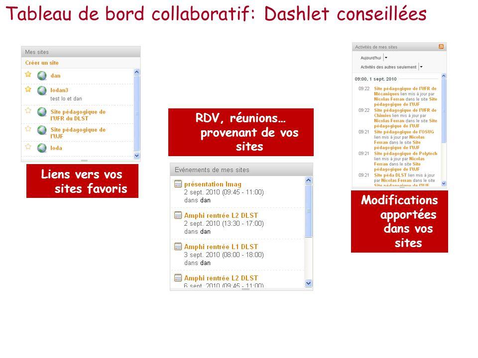 Tableau de bord collaboratif: Dashlet conseillées Liens vers vos sites favoris RDV, réunions… provenant de vos sites Modifications apportées dans vos sites