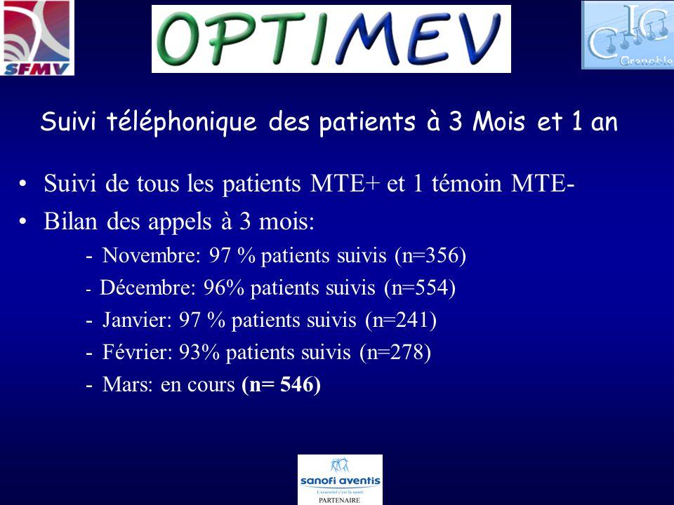 Suivi téléphonique des patients à 3 Mois et 1 an Suivi de tous les patients MTE+ et 1 témoin MTE- Bilan des appels à 3 mois: -Novembre: 97 % patients suivis (n=356) - Décembre: 96% patients suivis (n=554) -Janvier: 97 % patients suivis (n=241) -Février: 93% patients suivis (n=278) -Mars: en cours (n= 546)