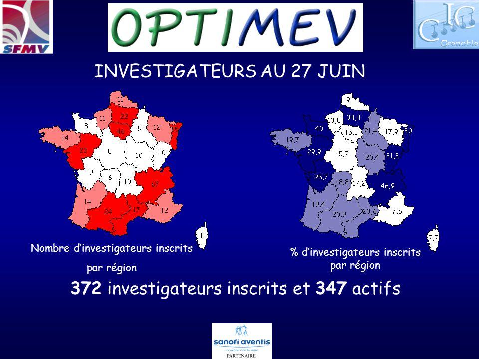 INVESTIGATEURS AU 27 JUIN 372 investigateurs inscrits et 347 actifs Nombre dinvestigateurs inscrits par région % dinvestigateurs inscrits par région