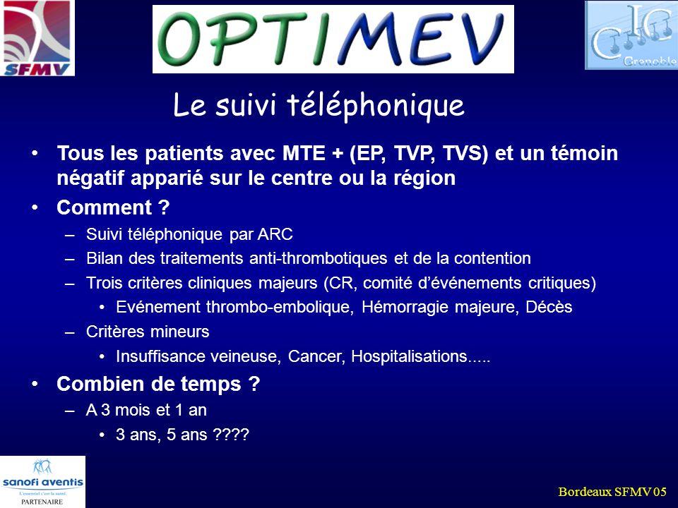 Bordeaux SFMV 05 2192 patients suivis (96 %) Secteur hospitalierSecteur libéralTotal 410 MTE – 422 MTE + 677 MTE – 683 MTE + 2192 MTE Embolie Pulmonaire4 (1%)5 (1.2%)014 (2%)23 (1%) Thrombose Veineuse Profonde 08 (1.9%)2 (0.3%)9 (1.3%)19 (0.9%) Accident hémor.