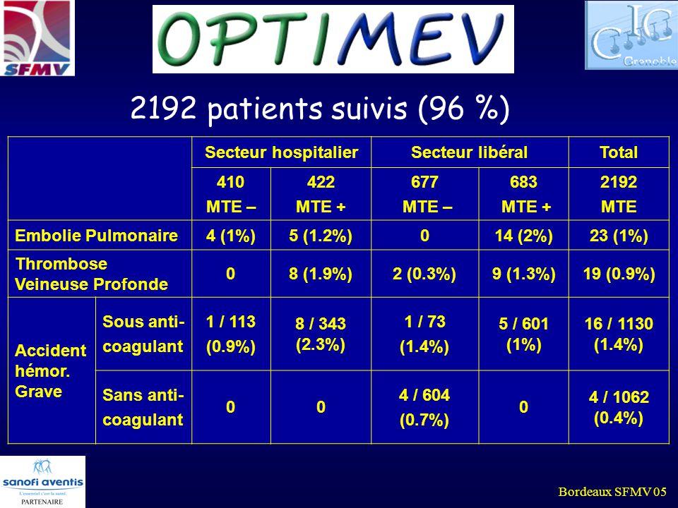 Bordeaux SFMV 05 2192 patients suivis (96 %) Secteur hospitalierSecteur libéralTotal 410 MTE – 422 MTE + 677 MTE – 683 MTE + 2192 MTE Embolie Pulmonai