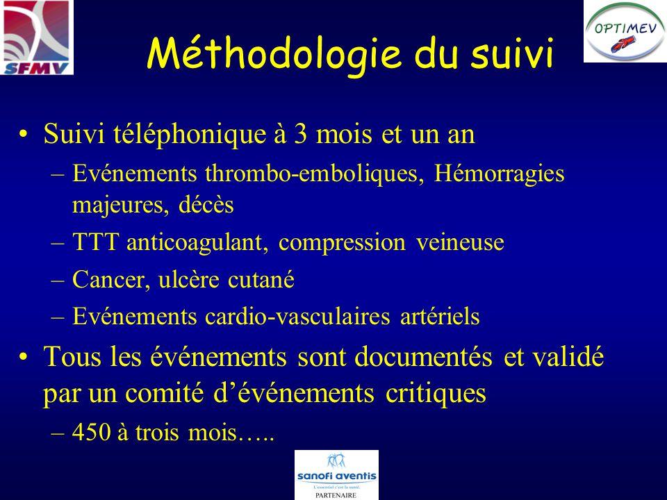Méthodologie du suivi Suivi téléphonique à 3 mois et un an –Evénements thrombo-emboliques, Hémorragies majeures, décès –TTT anticoagulant, compression