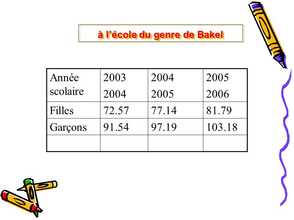 Année scolaire 2003 2004 2005 2006 Filles72.5777.1481.79 Garçons91.5497.19103.18 à lécole du genre de Bakel