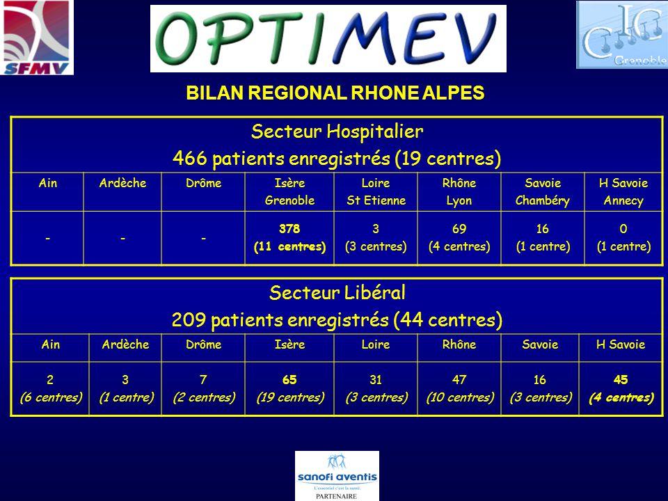 BILAN REGIONAL RHONE ALPES Secteur Hospitalier 466 patients enregistrés (19 centres) AinArdècheDrômeIsère Grenoble Loire St Etienne Rhône Lyon Savoie Chambéry H Savoie Annecy --- 378 (11 centres) 3 (3 centres) 69 (4 centres) 16 (1 centre) 0 (1 centre) Secteur Libéral 209 patients enregistrés (44 centres) AinArdècheDrômeIsèreLoireRhôneSavoieH Savoie 2 (6 centres) 3 (1 centre) 7 (2 centres) 65 (19 centres) 31 (3 centres) 47 (10 centres) 16 (3 centres) 45 (4 centres)