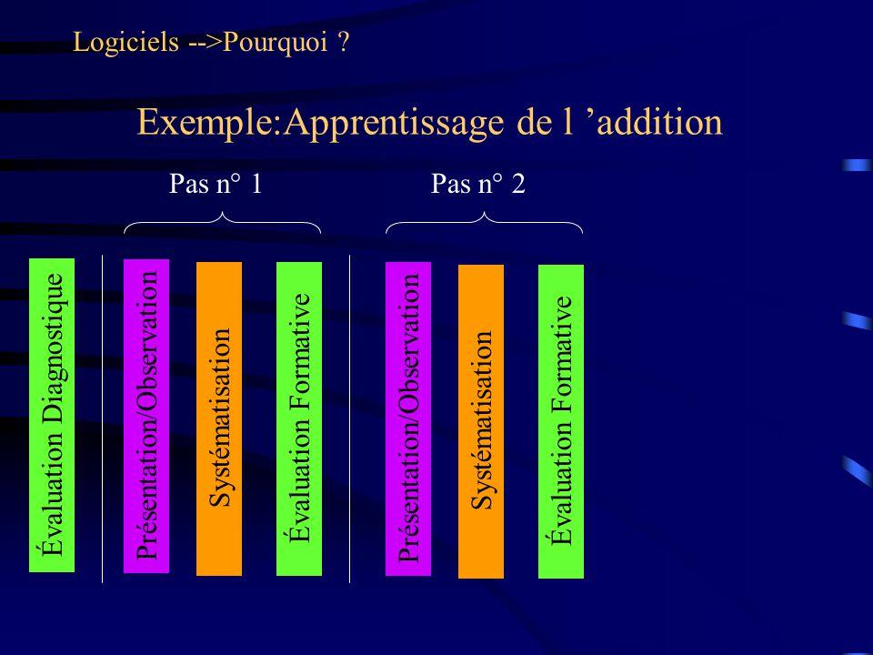 Exemple:Apprentissage de l addition Logiciels -->Pourquoi ? Évaluation Diagnostique Présentation/Observation SystématisationÉvaluation Formative Pas n