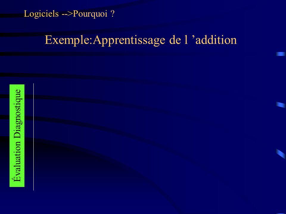 Exemple:Apprentissage de l addition Logiciels -->Pourquoi Évaluation Diagnostique