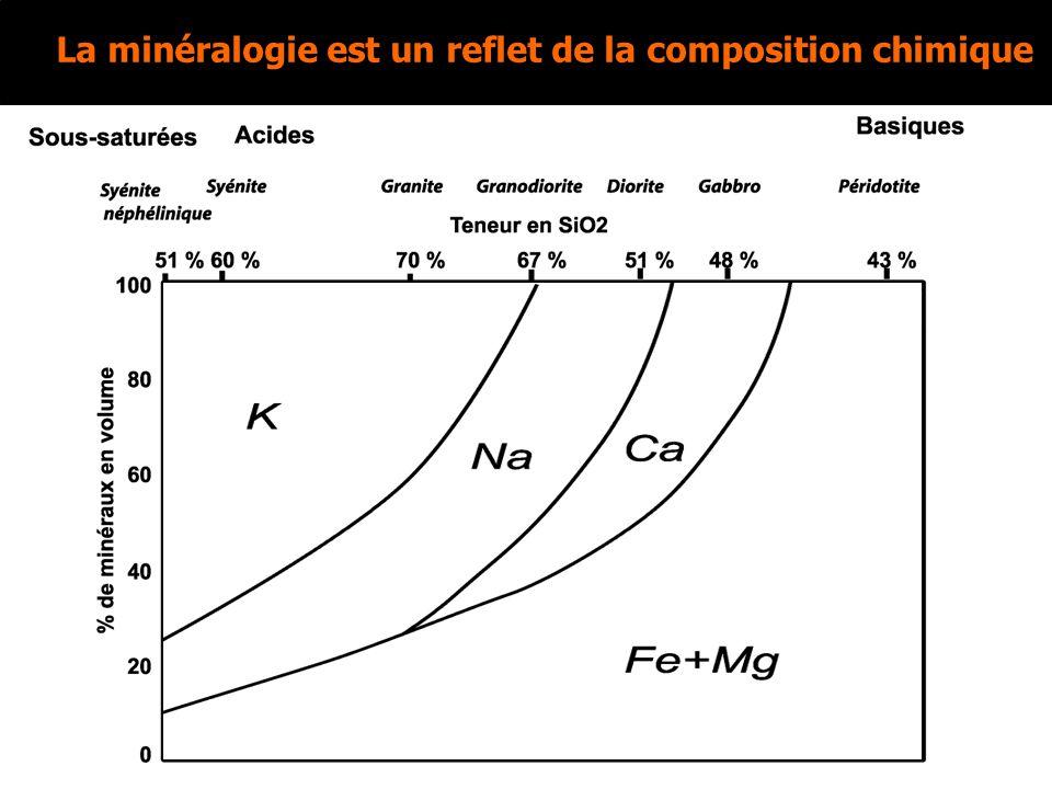 Roche basique: définition Roche basique = moins de 50% en masse de SiO 2.