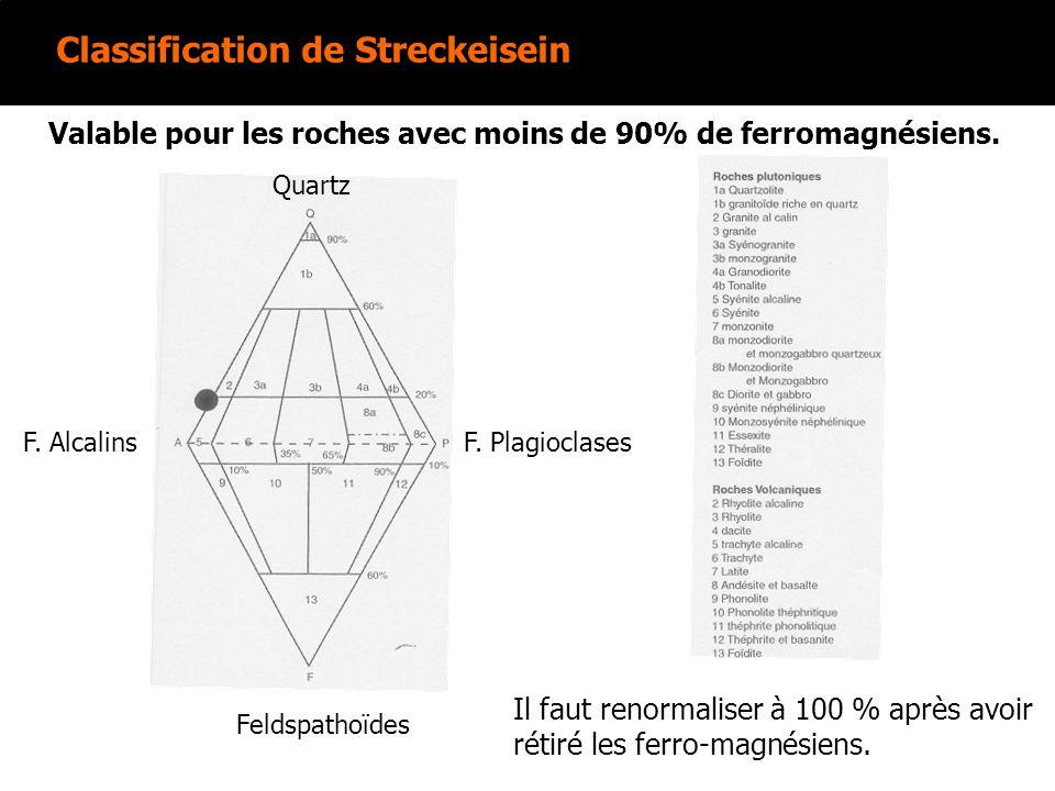 Classification de Streckeisein Quartz F. AlcalinsF. Plagioclases Feldspathoïdes Valable pour les roches avec moins de 90% de ferromagnésiens. Il faut