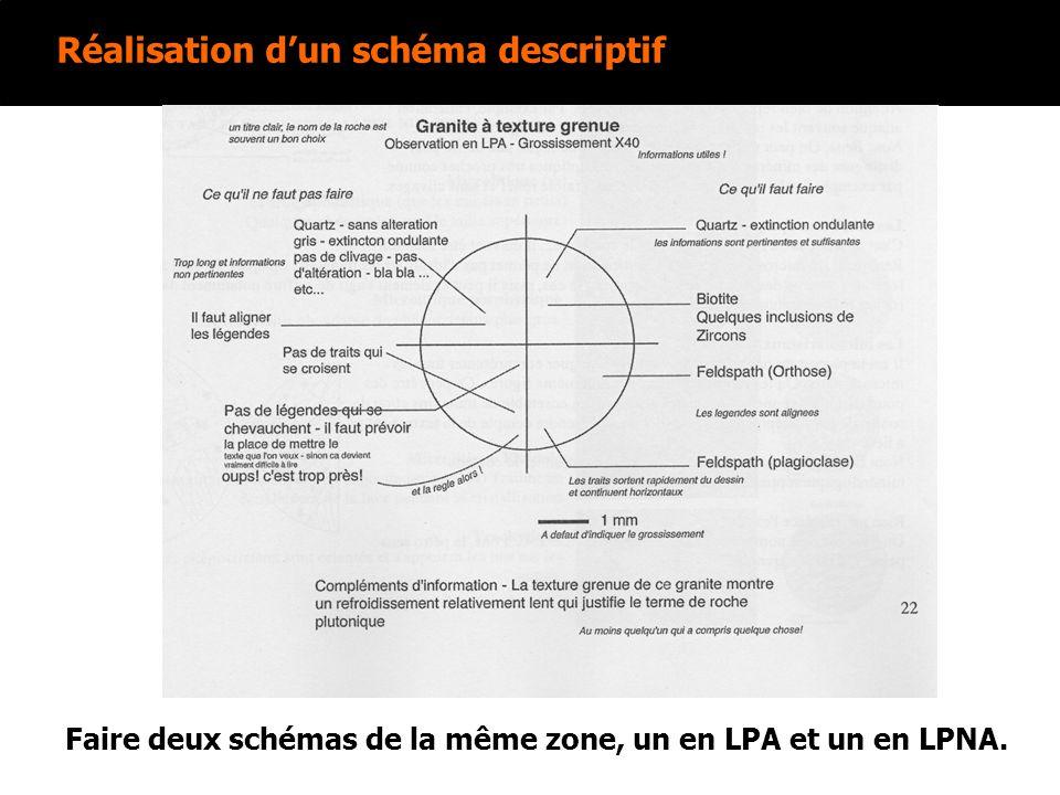 Faire deux schémas de la même zone, un en LPA et un en LPNA.