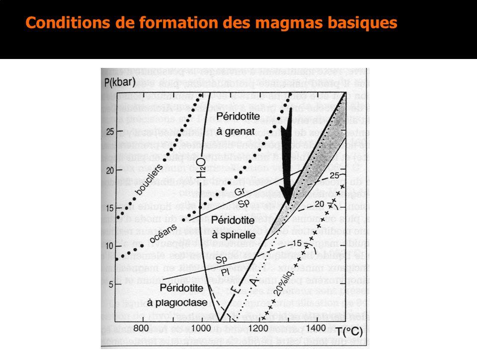 Conditions de formation des magmas basiques