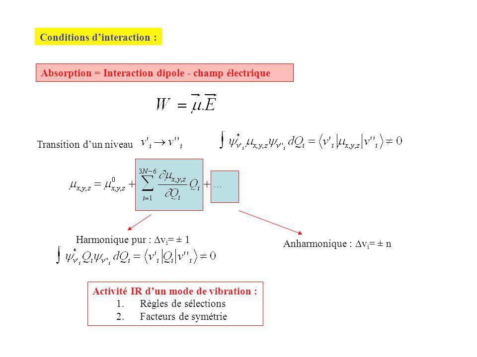 Conditions dinteraction : Absorption = Interaction dipole - champ électrique Transition dun niveau Harmonique pur : v i = ± 1 Anharmonique : v i = ± n Activité IR dun mode de vibration : 1.Règles de sélections 2.Facteurs de symétrie