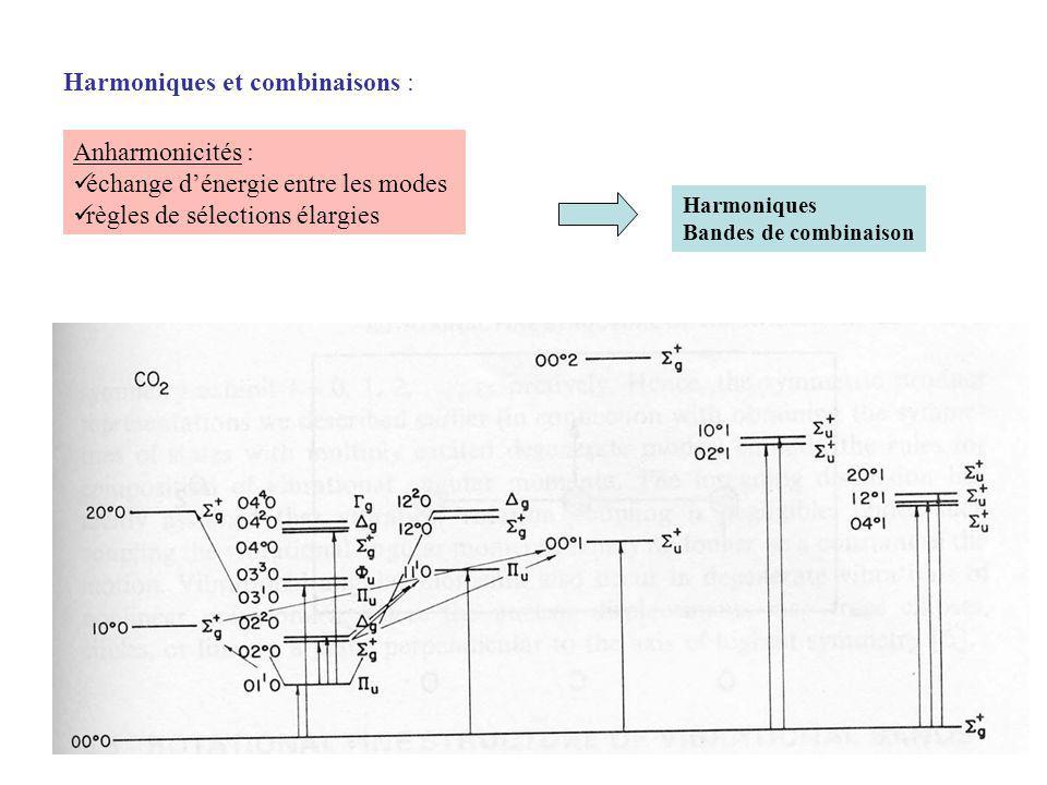 Harmoniques et combinaisons : Anharmonicités : échange dénergie entre les modes règles de sélections élargies Harmoniques Bandes de combinaison