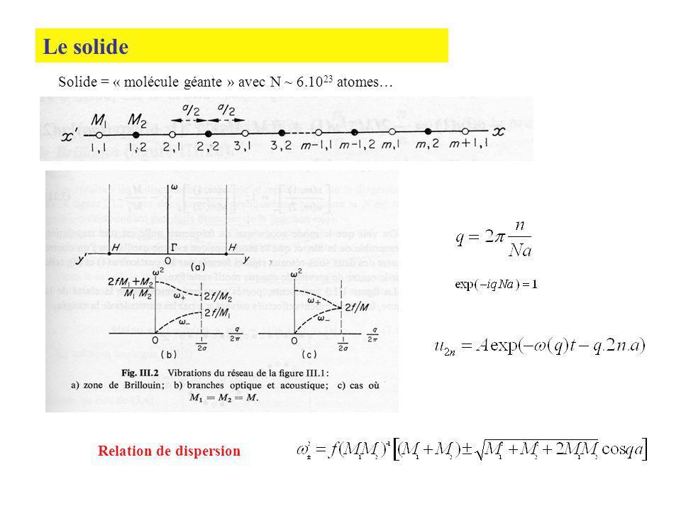 Le solide Solide = « molécule géante » avec N ~ 6.10 23 atomes… Relation de dispersion