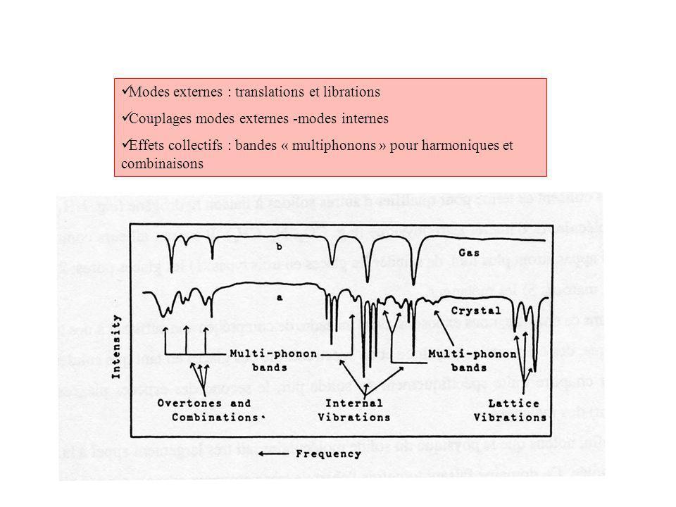 Modes externes : translations et librations Couplages modes externes -modes internes Effets collectifs : bandes « multiphonons » pour harmoniques et combinaisons