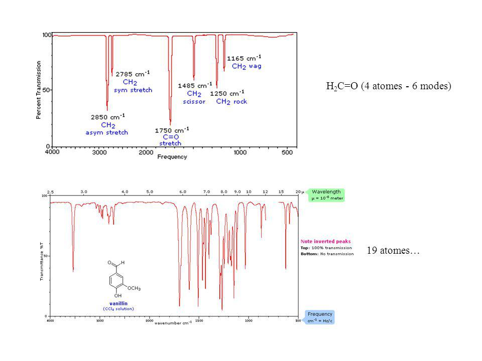 H 2 C=O (4 atomes - 6 modes) 19 atomes…
