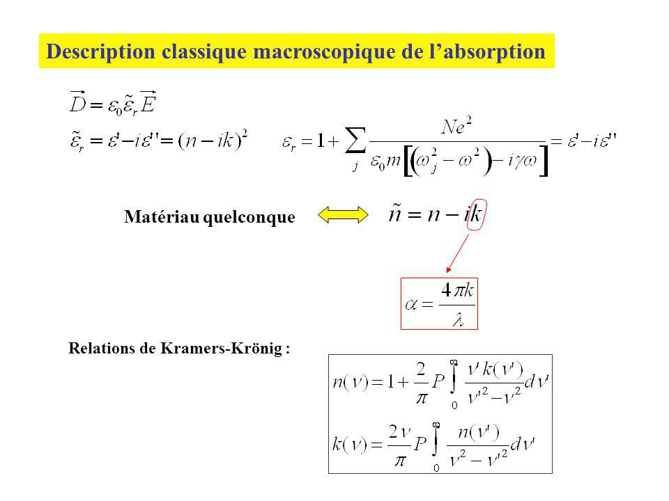 Description classique macroscopique de labsorption Matériau quelconque Relations de Kramers-Krönig :