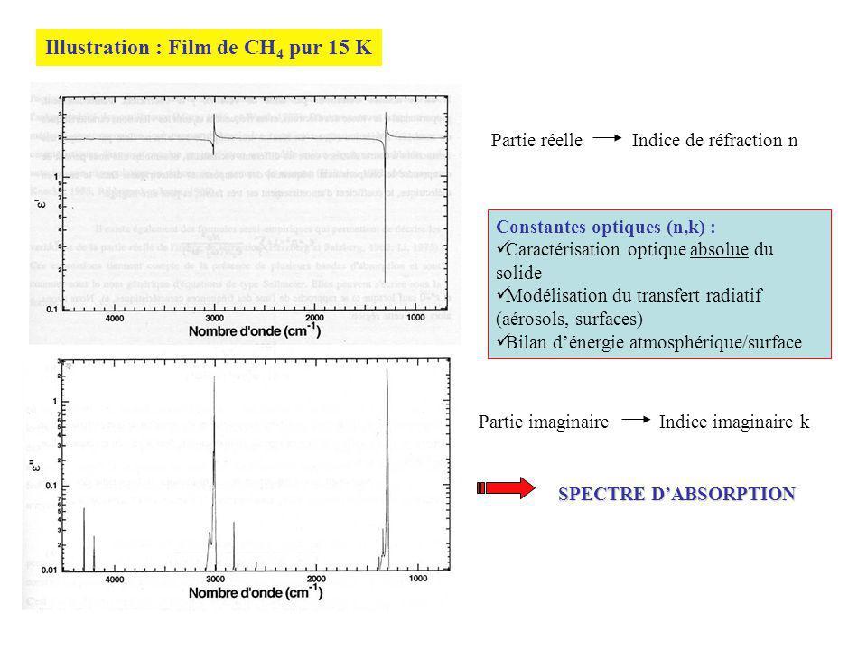 Illustration : Film de CH 4 pur 15 K Partie réelle Indice de réfraction n Partie imaginaire Indice imaginaire k SPECTRE DABSORPTION Constantes optiques (n,k) : Caractérisation optique absolue du solide Modélisation du transfert radiatif (aérosols, surfaces) Bilan dénergie atmosphérique/surface