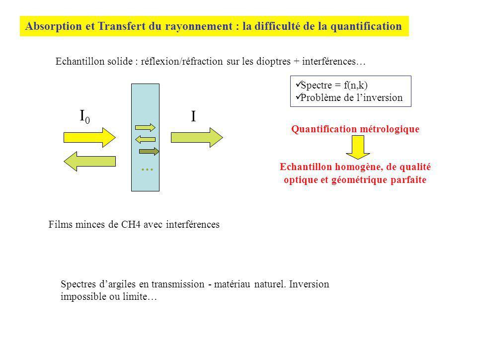 Absorption et Transfert du rayonnement : la difficulté de la quantification Echantillon solide : réflexion/réfraction sur les dioptres + interférences… I0I0 I … Spectre = f(n,k) Problème de linversion Films minces de CH4 avec interférences Spectres dargiles en transmission - matériau naturel.