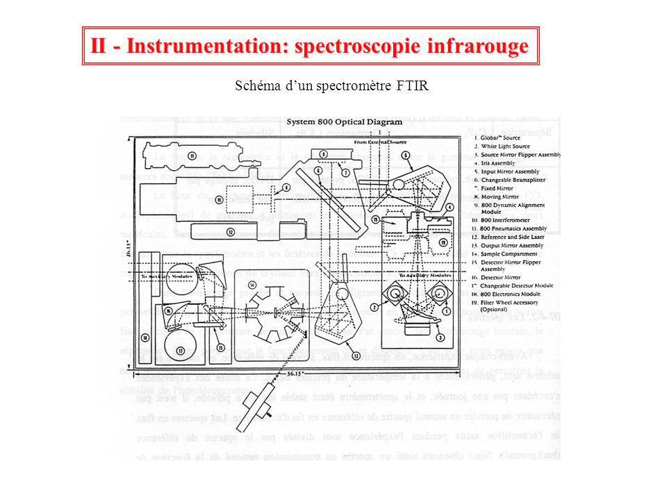 Schéma dun spectromètre FTIR II - Instrumentation: spectroscopie infrarouge