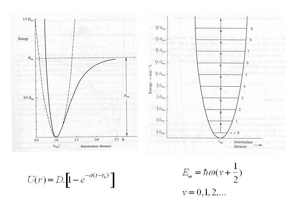 Raman résonnant 1.Exaltation du signal : jusquà un facteur 100 2.Violation des règles de sélection : modes inactifs en Raman « classique » deviennent actifs.