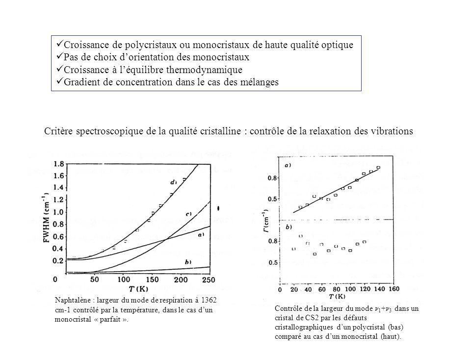 Croissance de polycristaux ou monocristaux de haute qualité optique Pas de choix dorientation des monocristaux Croissance à léquilibre thermodynamique Gradient de concentration dans le cas des mélanges Critère spectroscopique de la qualité cristalline : contrôle de la relaxation des vibrations Naphtalène : largeur du mode de respiration à 1362 cm-1 contrôlé par la température, dans le cas dun monocristal « parfait ».