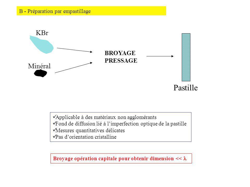 B - Préparation par empastillage BROYAGE PRESSAGE KBr Minéral Pastille Applicable à des matériaux non agglomérants Fond de diffusion lié à limperfection optique de la pastille Mesures quantitatives délicates Pas dorientation cristalline Broyage opération capitale pour obtenir dimension <<