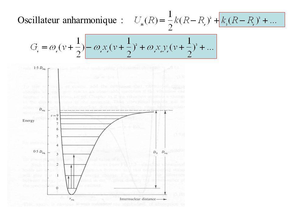 Diffusion Raman = Polarisation induite Dipôle induit rayonnant :