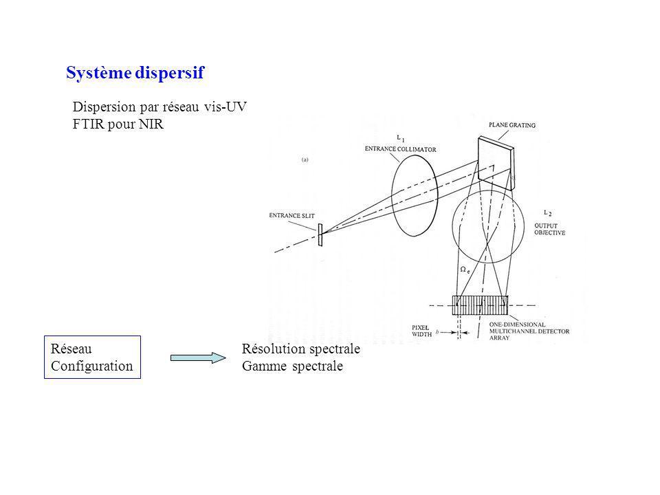 Système dispersif Dispersion par réseau vis-UV FTIR pour NIR Réseau Configuration Résolution spectrale Gamme spectrale