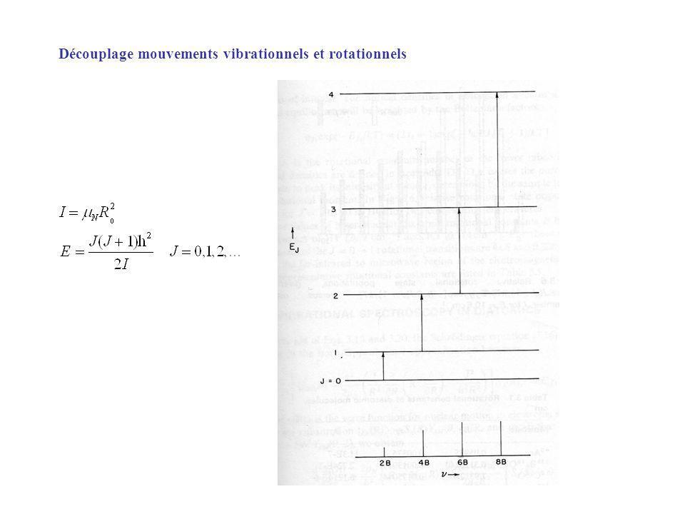 Approche spectroscopique : décomptage des modes de vibration CH 4 : toupie sphérique groupe ponctuel T d IR