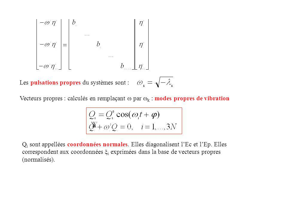 Solide CO Bande large de phonons = continuum