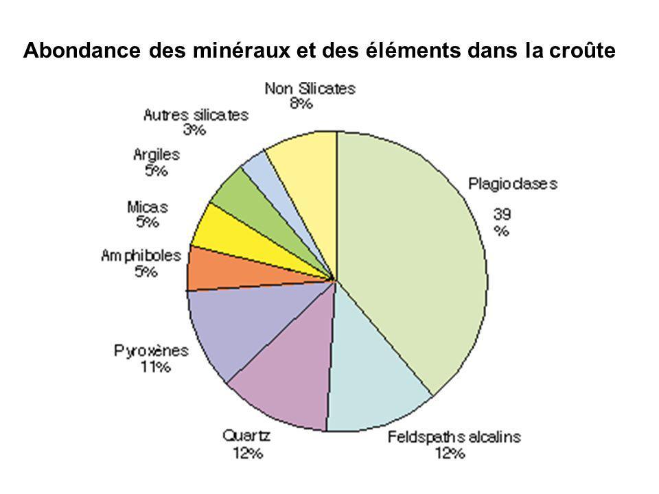 TP pétrologie Cristallographie et minéralogie