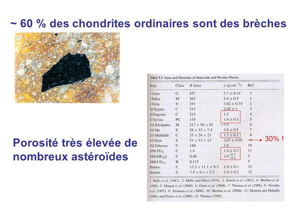 ~ 60 % des chondrites ordinaires sont des brèches Porosité très élevée de nombreux astéroïdes 30% !