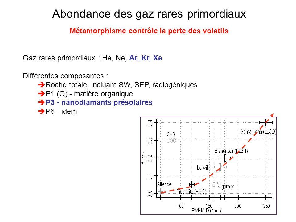 Abondance des gaz rares primordiaux Métamorphisme contrôle la perte des volatils Gaz rares primordiaux : He, Ne, Ar, Kr, Xe Différentes composantes :