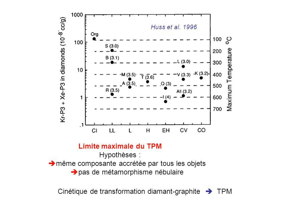 Limite maximale du TPM Hypothèses : même composante accrétée par tous les objets pas de métamorphisme nébulaire Cinétique de transformation diamant-gr
