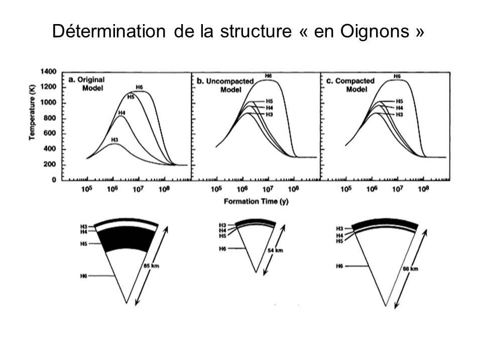 Validité du modèle de stucture « en Oignons » ErosItokawa