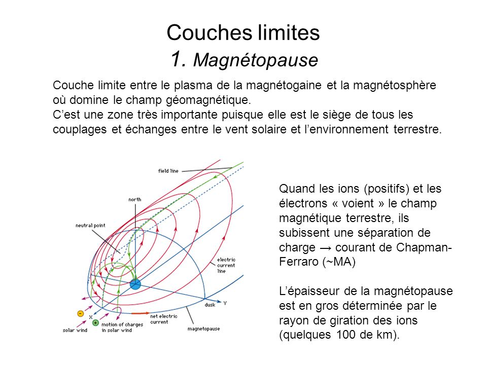 Couches limites 1.