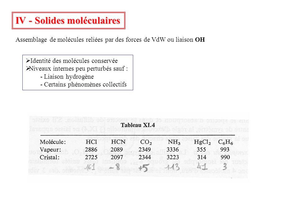 IV - Solides moléculaires Identité des molécules conservée Niveaux internes peu perturbés sauf : - Liaison hydrogène - Certains phénomènes collectifs