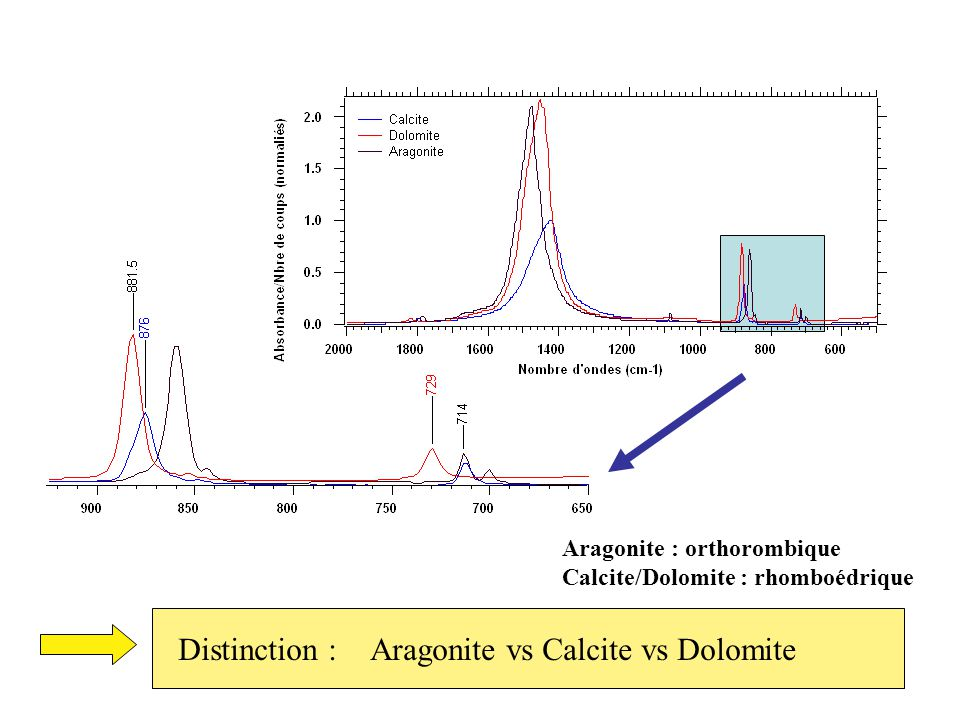 Aragonite : orthorombique Calcite/Dolomite : rhomboédrique Distinction :Aragonite vs Calcite vs Dolomite