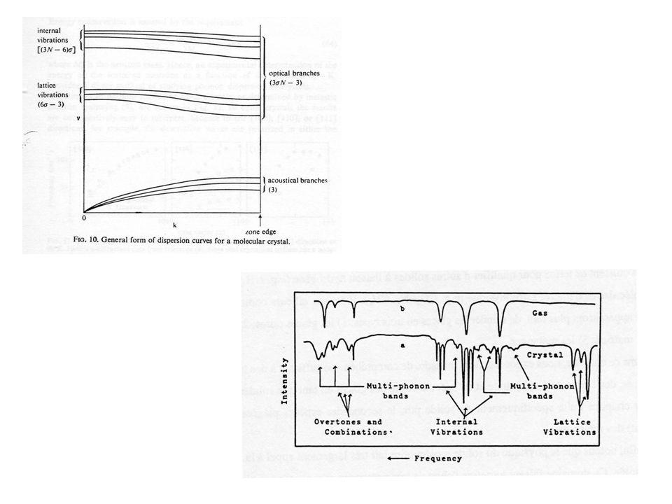 Spectroscopie IR. III.1.2 - Leau : environnement structural / quantification Liaison Hydrogène