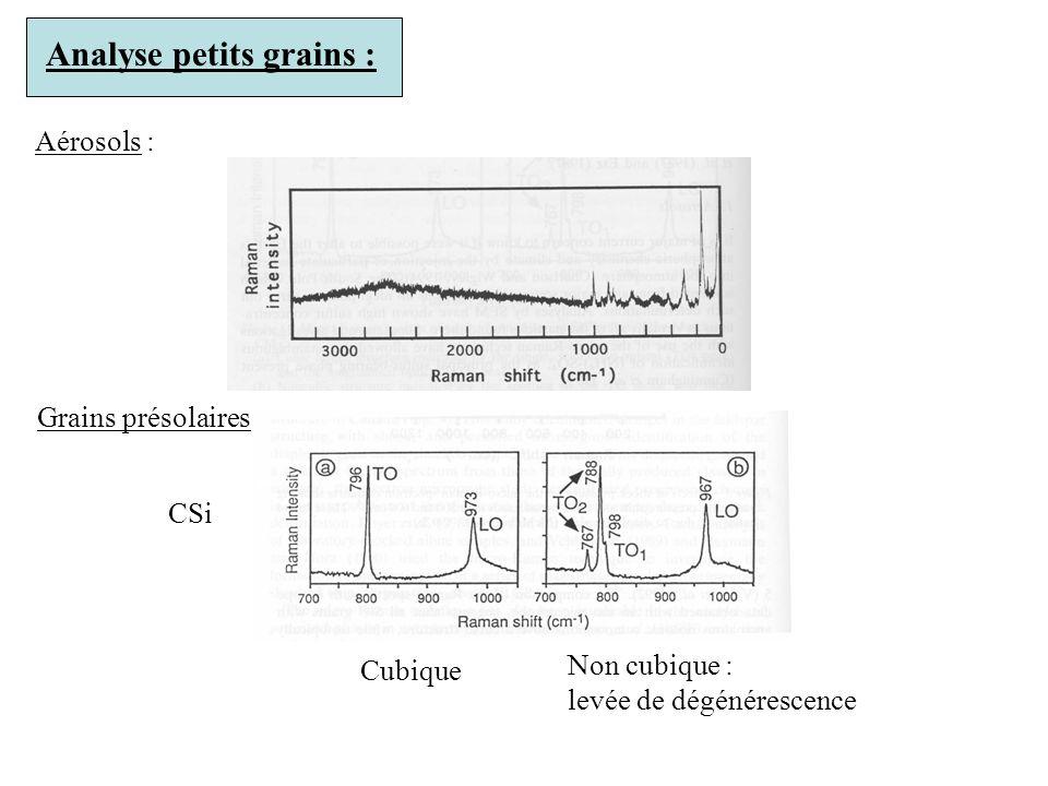 Analyse petits grains : Aérosols : Grains présolaires : CSi Cubique Non cubique : levée de dégénérescence