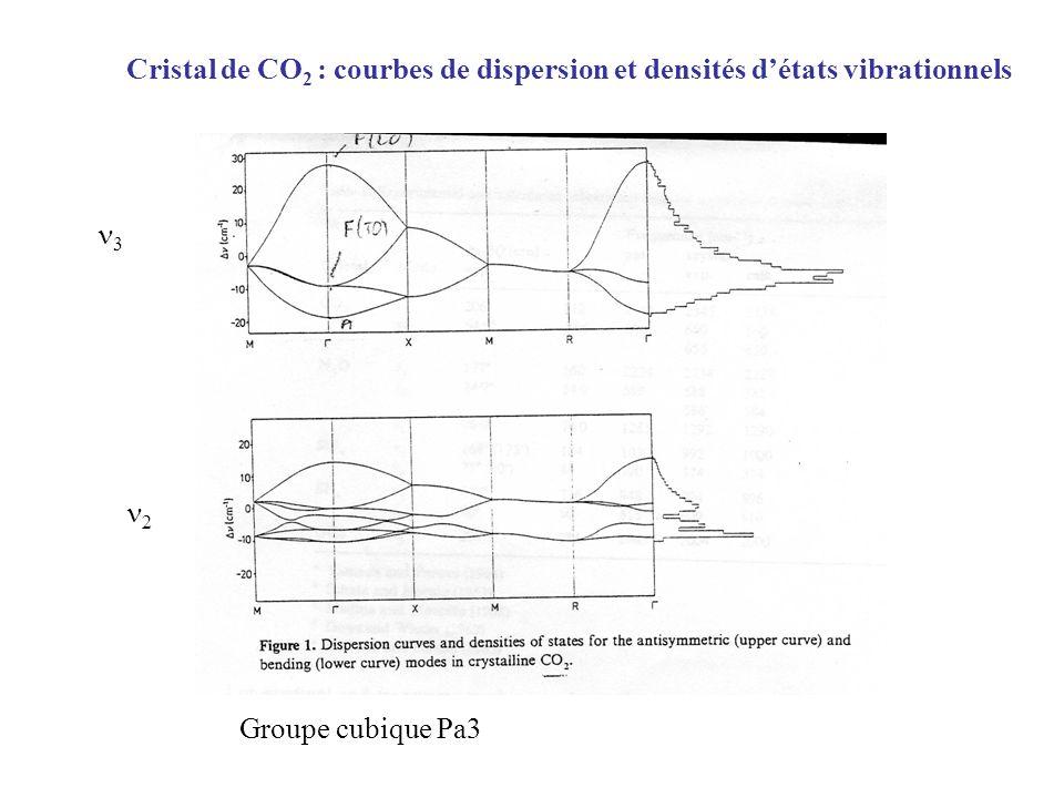 3 2 Cristal de CO 2 : courbes de dispersion et densités détats vibrationnels Groupe cubique Pa3