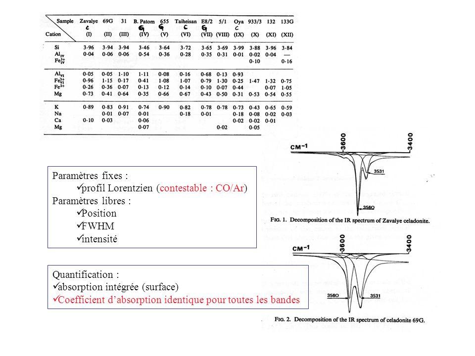Paramètres fixes : profil Lorentzien (contestable : CO/Ar) Paramètres libres : Position FWHM intensité Quantification : absorption intégrée (surface)