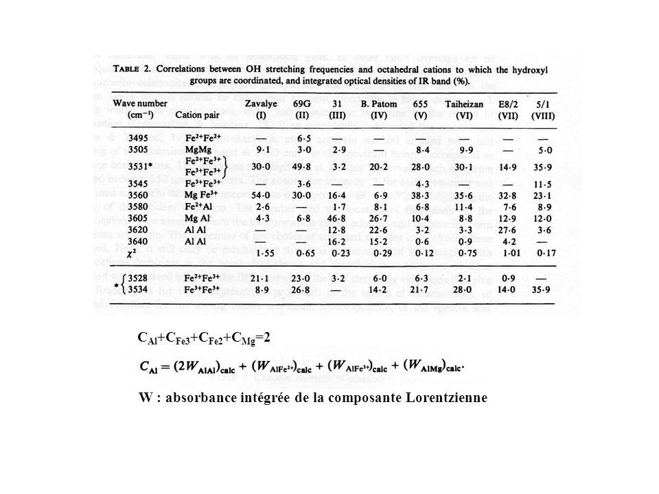 W : absorbance intégrée de la composante Lorentzienne C Al +C Fe3 +C Fe2 +C Mg =2